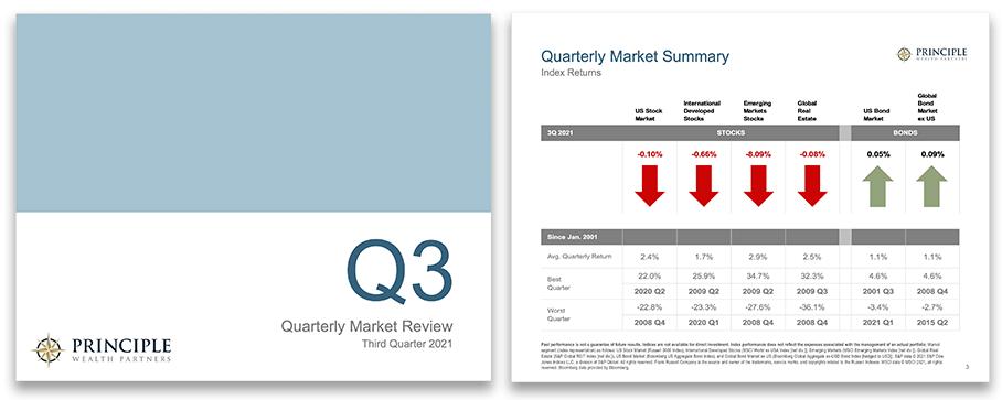 quarterly market report q3 2021